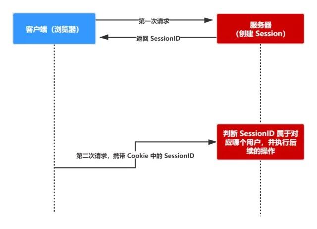 Cookie、Session、Token、JWT 详细解释让小白都懂