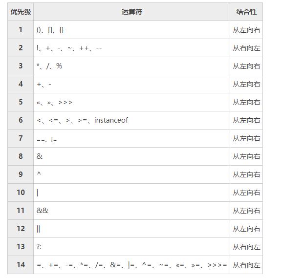 java运算符优先级表
