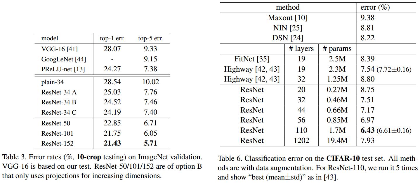 ResNet详解与分析