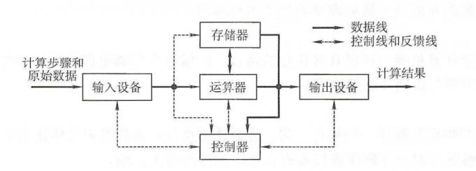 典型冯诺依曼计算机结构