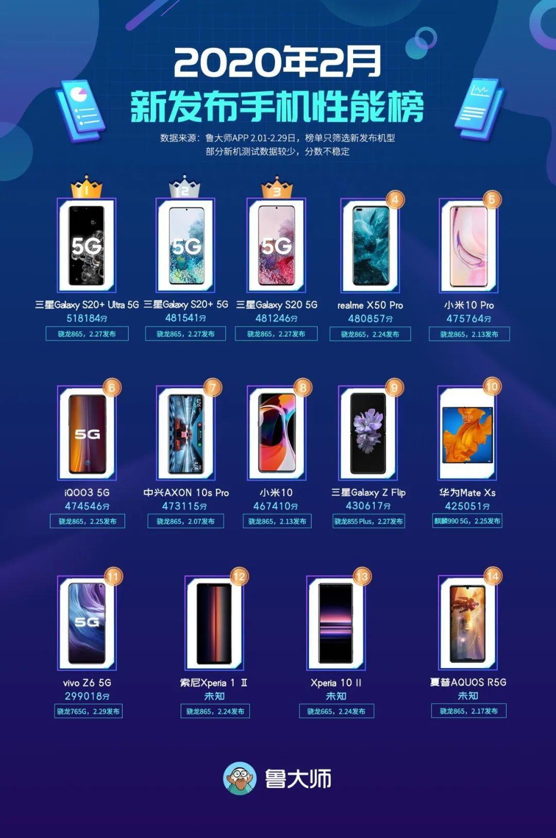 鲁大师发布2月新发手机性能榜:三星S20系列屠榜,小米10P仅排第五