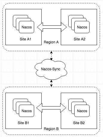 Nacos的多数据中心方案