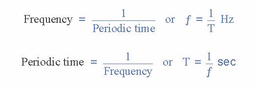 时钟周期时间与频率的关系