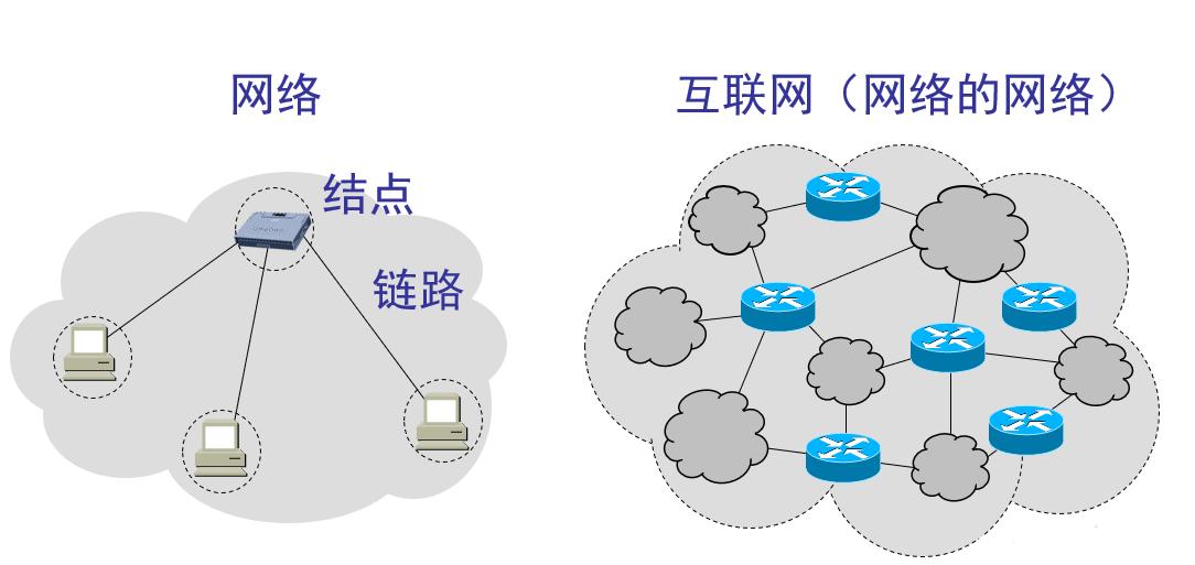 计算机网络-概述