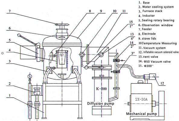 Vacuum Induction Melting Furnace Structure