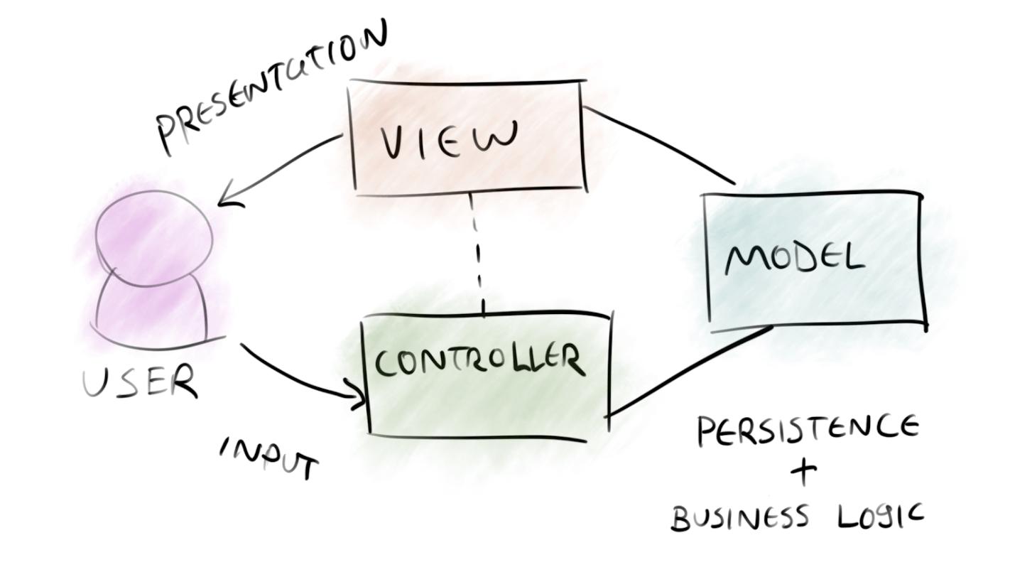 MVC架构实现简易留言管理系统